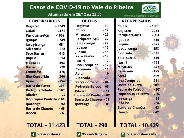 Vale do Ribeira soma 11.423 casos positivos, 10.429 recuperados e 290 mortes do Coronavírus - Covid-19