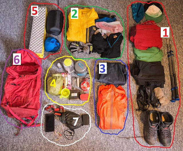 list of ideal kit for the west highland way route.