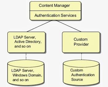 Setting up IBM Cognos BI security using Java based Custom