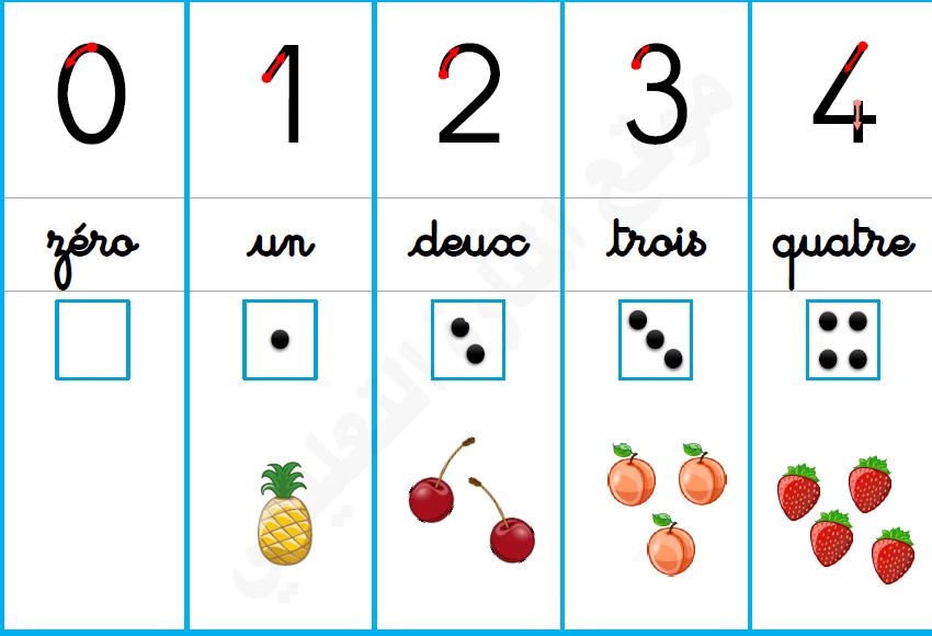 معلقات تزيين القسم الارقام من 0 الى 20 بالفرنسية