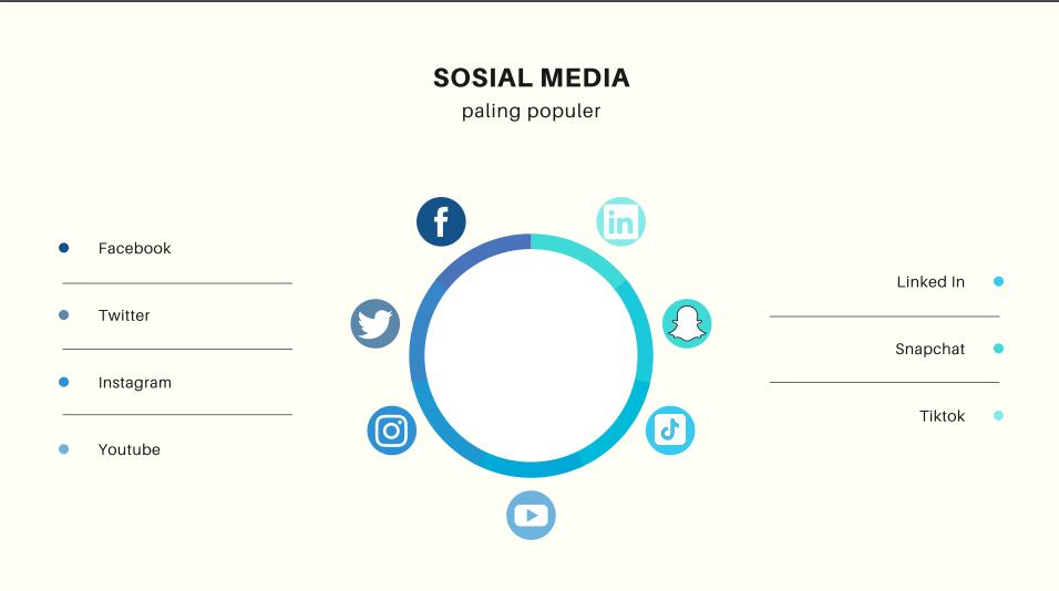 Cara branding di media sosial