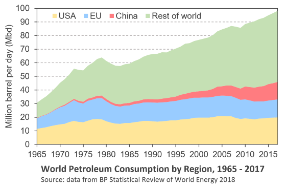 World petroleum consumption by region