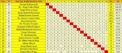 Clasificación final por orden de puntuación del Torneo Social de Ajedrez Barcelona 1936