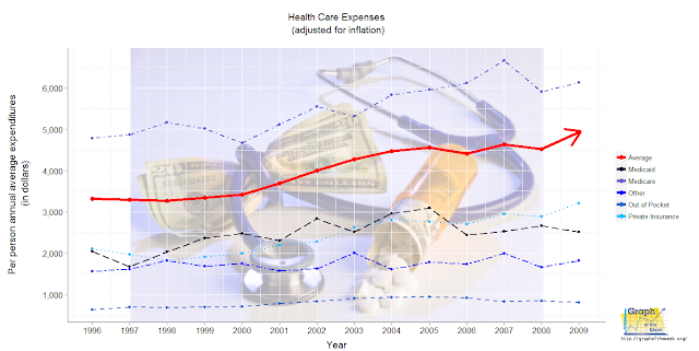 yearly health care costs graph