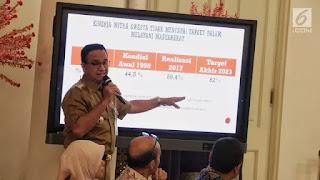 3 Kebijakan Anies Terkait Corona Covid-19 yang Ditangguhkan Jokowi
