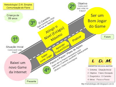 Metodologia IDM Innovation Decision Mapping - Planejamento Decisão Engajamento Equipe Treinamento Liderança