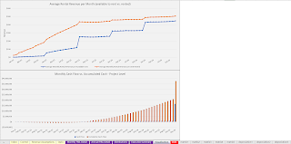 equipment rental visualizations for key performance indicators and cash flow