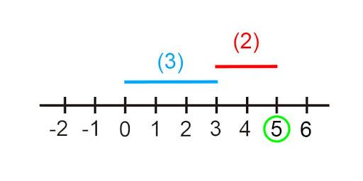 pengertian bilangan bulat dan contohnya