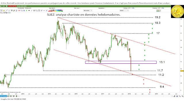 Investir SUEZ avec l'analyse technique [25/01/18] $SEV