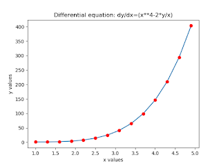 Solving First-order Ordinary differential equations