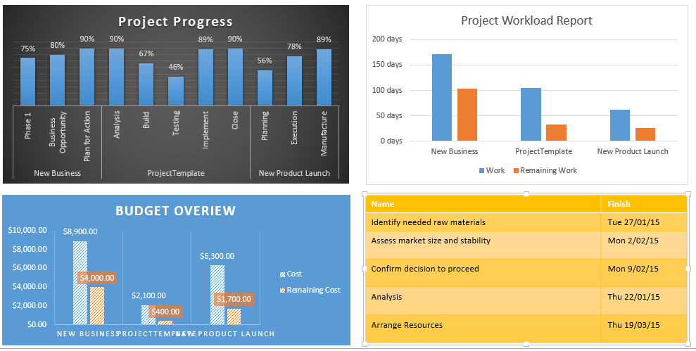 Microsoft project tutorial free free project management for Ms project 2013 report templates