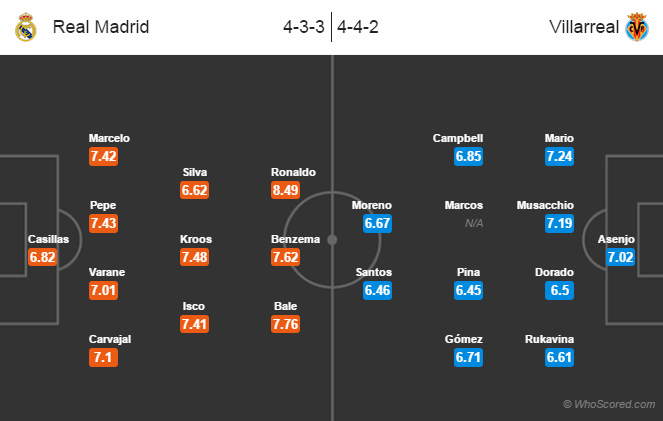 Possible Line-ups, Stats, Team News: Real Madrid vs Villarreal