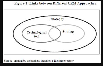 Microsoft CRM Implementation - Fundamental CRM Principles Revision