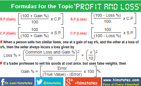 profit-and-loss-formulas