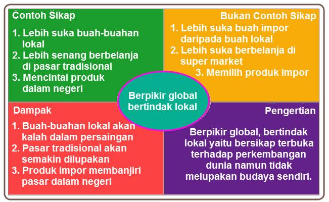 Berpikir Global