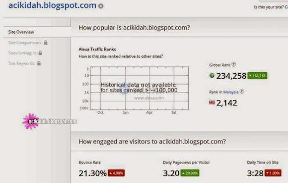Ranking Alexa Dunia Sementara Acikidah Pada 25.08.2014