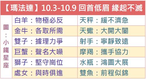 【瑪法達談星】2018.10.3~10.9 回首低眉 緣起不滅