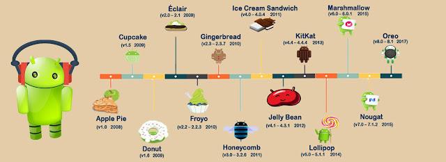 Namun tahukah Kamu apa saja urutan versi Android dari masa ke masa? Mungkin juga Kamu dibuat penasaran dengan namanya yang unik. Nama Android sendiri diambil dari nama cemilan atau makanan pencuci mulut. Sampai saat ini OS robot hijau ini telah memiliki 8 versi yang telah dirilis.