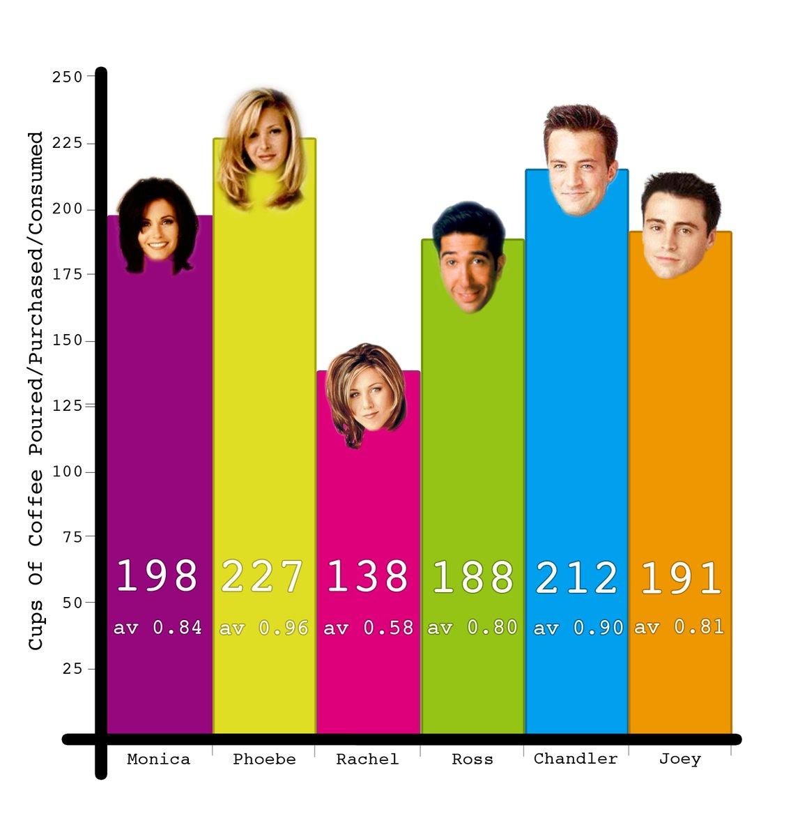 Un estudio delimita quién bebió más café en Friends y cuánto dinero se gastaron