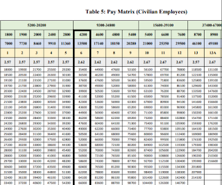 Haryana PRT Teacher Pay Scale level