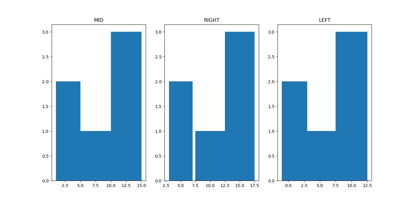 align parameter in hist function