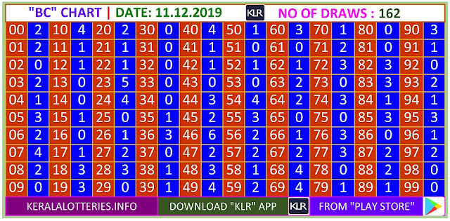 Kerala Lottery Result Winning Number Trending And Pending Chart of  BC Chart  on11.12.2019