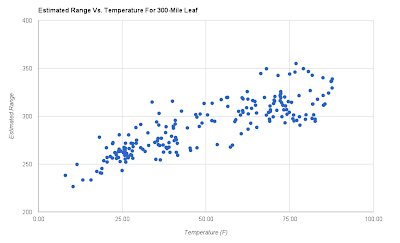 Plot of estimated range vs. temperature for a 300-mile Leaf