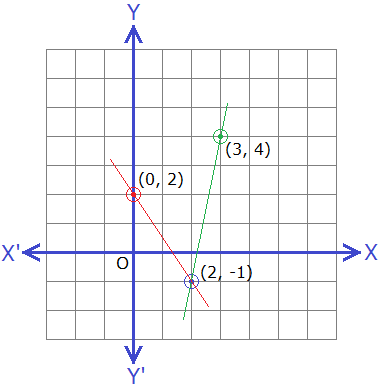 Example 3: Solution of simultaneous linear equations.