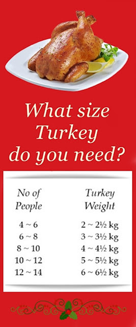 turkey-weight-calculations