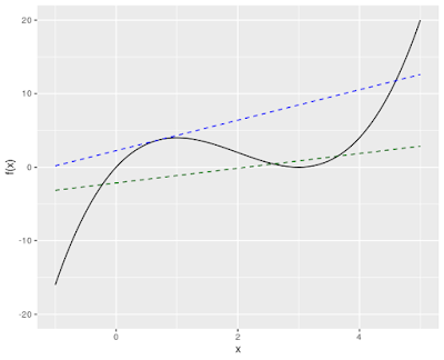 Approximating Nonlinear Functions: Tangents v. Secants