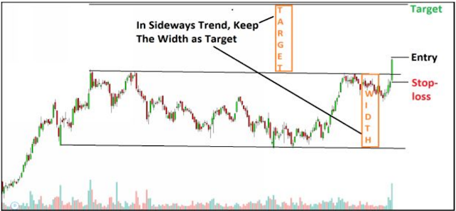 trade plan for Intraday Trading