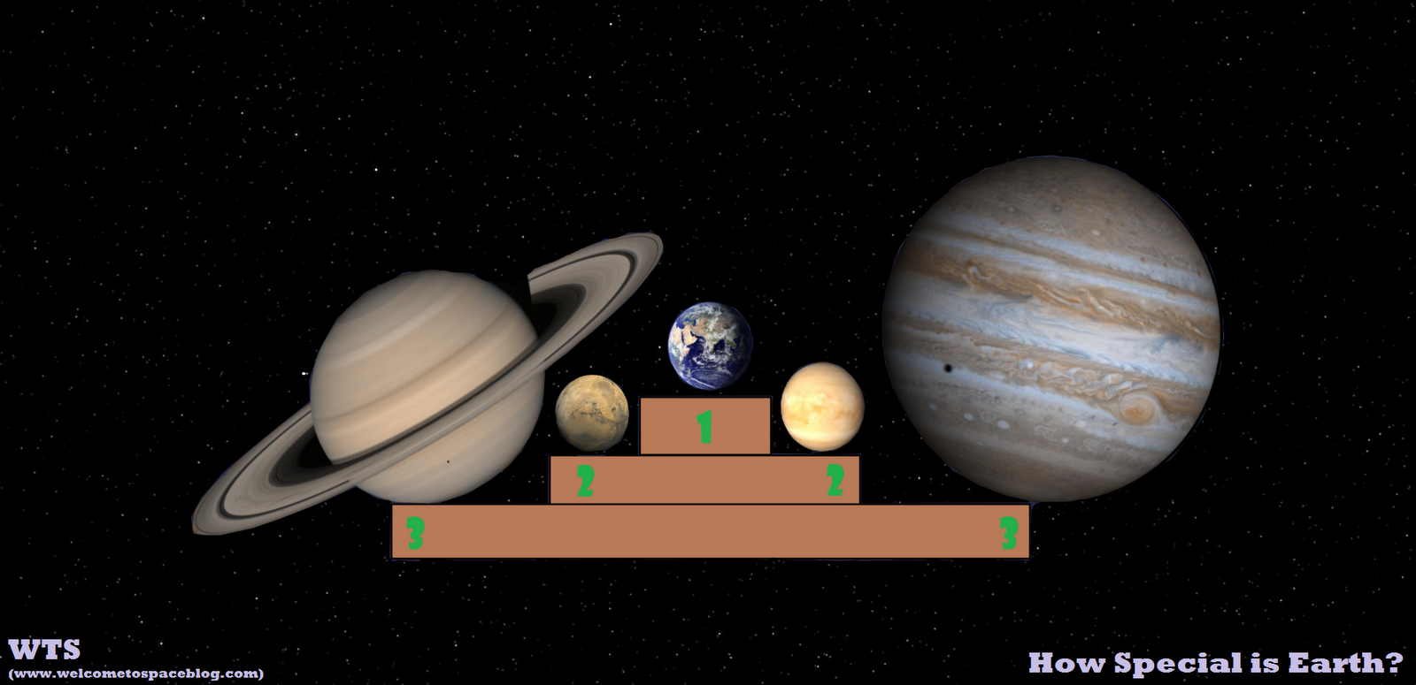 neptune compared to other planets - photo #24