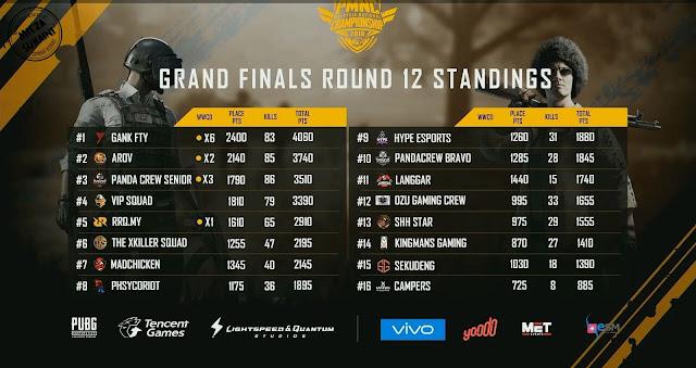 GANK FTY Dinobat Juara dalam Kejohanan Kebangsaan PUBG Mobile 2018 (PMNC)