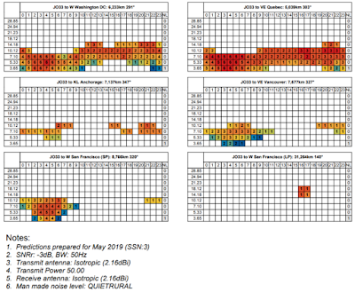 Proppy HF propagation circuit prediction tool
