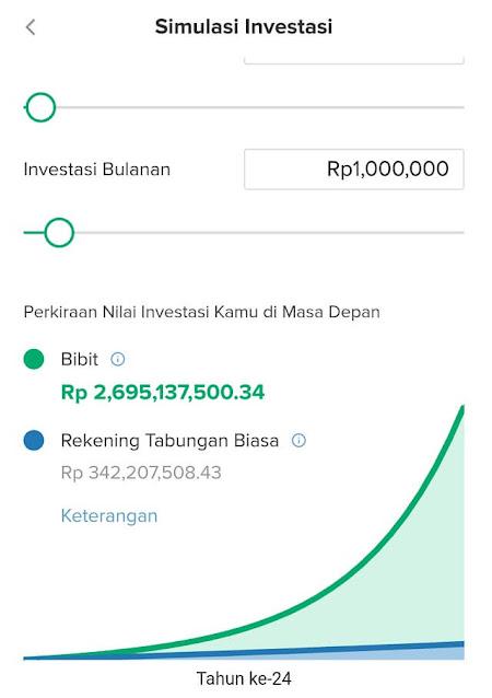 Simulasi investasi reksa dana bibit