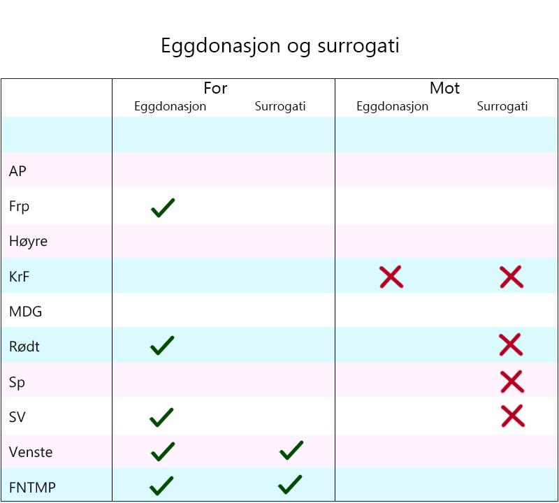 Tabell over hvilke partier som er for og mot eggdonasjon og surrogati.
