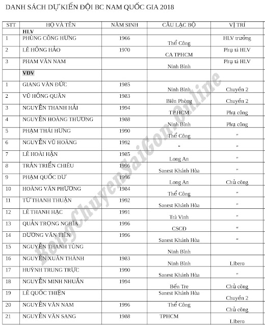Danh sách sơ bộ đội tuyển nam Việt Nam năm 2018