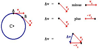 एक समान वृत्तीय गति के लिए अभिकेंद्रीय त्वरण का व्यंजक ज्ञात कीजिए?एक समान वृत्तीय गति के लिए अभिकेंद्रीय त्वरण का व्यंजक ज्ञात कीजिए?