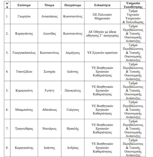 Ποιοι προσλαμβάνονται στο Δήμο Στυλίδας με σύμβαση εργασίας Ιδιωτικού ∆ικαίου Ορισμένου Χρόνου (8μηνο)
