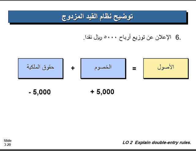 توضيح اثر نظام القيد المزدوج على معادلة الميزانية