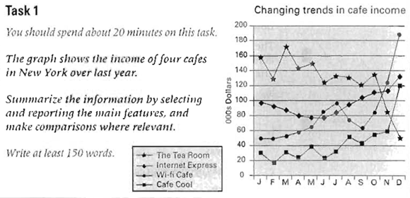 IELTS writing Task 1 Four Cafes | Describe information in a graph