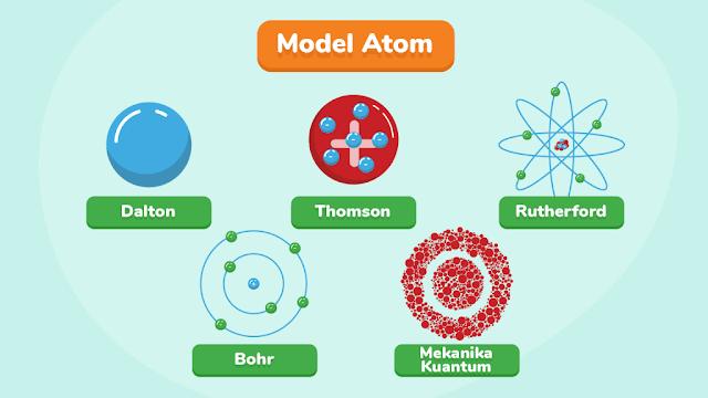 Perkembangan Teori Atom Dalton sampai dengan Bohr