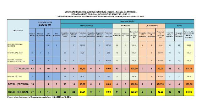 100 % da taxa de ocupação dos leitos de UTI do SUS e 100 %  particular dos Hospitais do Vale do Ribeira (11/04)