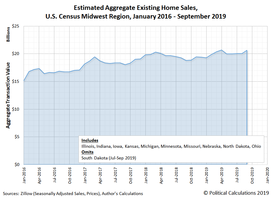 Estimated Aggregate Existing Home Sales, U.S. Census Midwest Region, January 2016 - September 2019