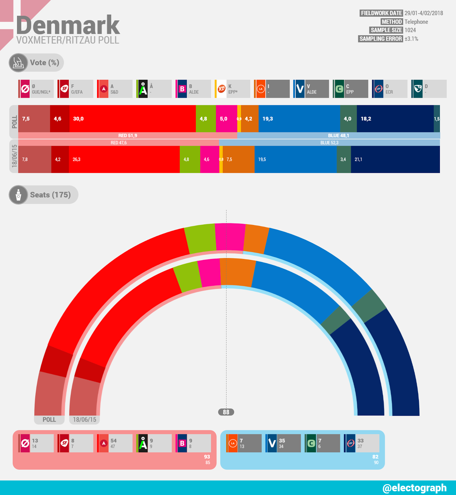 DENMARK Voxmeter poll chart for Ritzau, February 2018