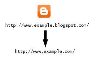 Cara Mengubah Blog Blogspot dengan Nama Domain Sendiri