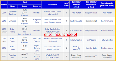 Pro Kabaddi All Seasons tournament Winners - Insurance ipl