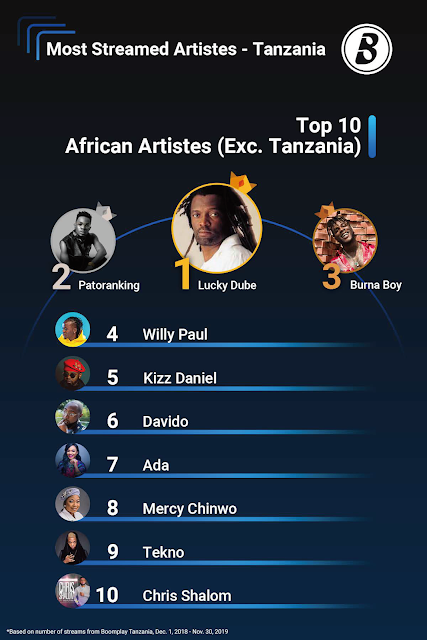 Top 10 International Artistes