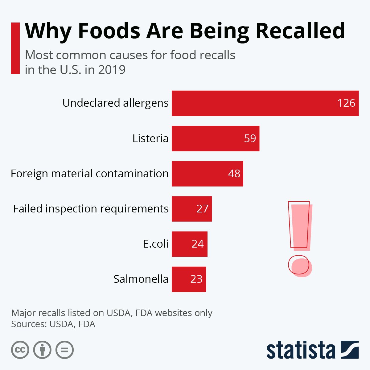 Major Reasons of Food Being Recalled in the USA #Infographic