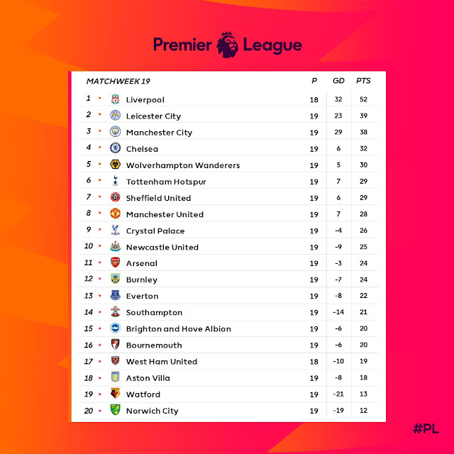 Prediksi Manchester City vs Sheffield United — 30 Desember 2019